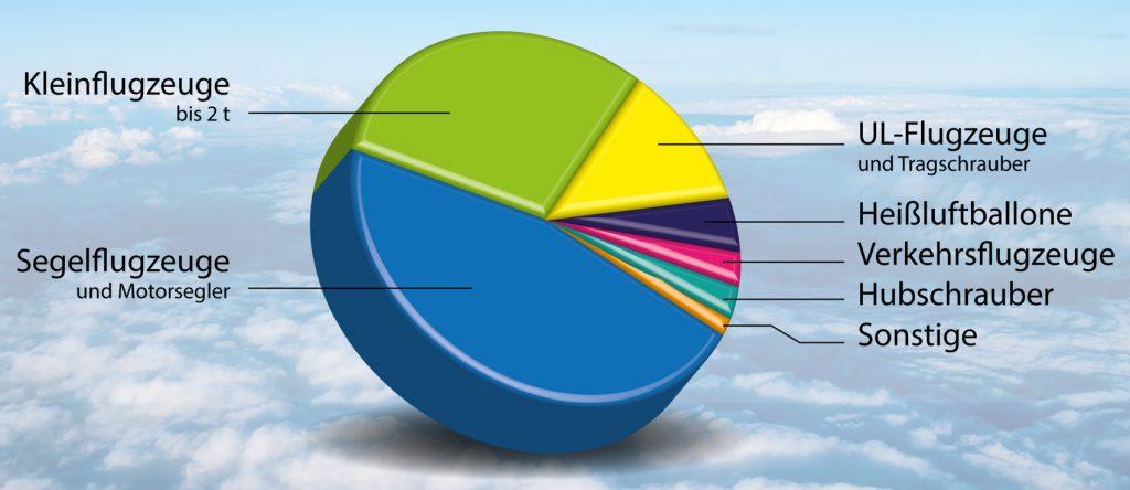 Infografik in Deutschland zugelassene Luftfahrzeuge 2017