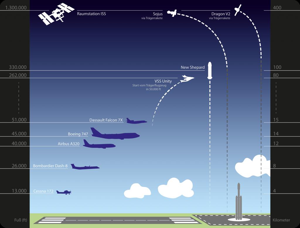 Infografik maximale Flughöhen